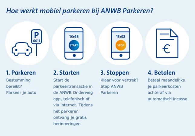ANWB Parkeren, bron: ANWB